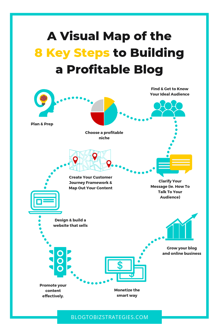 Blog To Biz Strategies | A Visual Map of the 8 Key Steps to Blogging Success